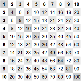Memorisation Logique Des Tables De Multiplication Mosaic